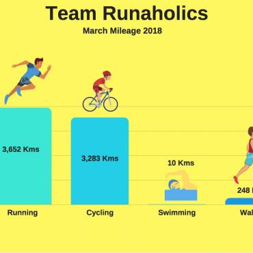 Team Runaholics March 2018 Mileage